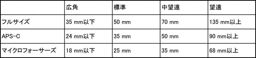 35mm換算表