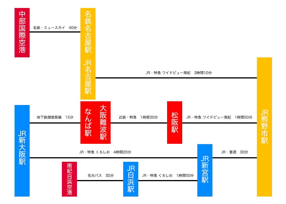 熊野大花火大会 アクセス 鉄道・バス・飛行機